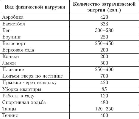 Таблица Нагрузок Для Похудения.