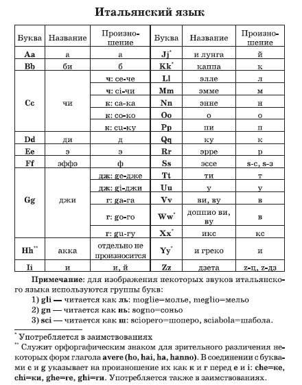 Итальяно-русский словарь и безрегистрации